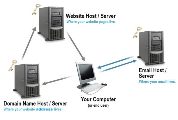 domains-and-servers_2